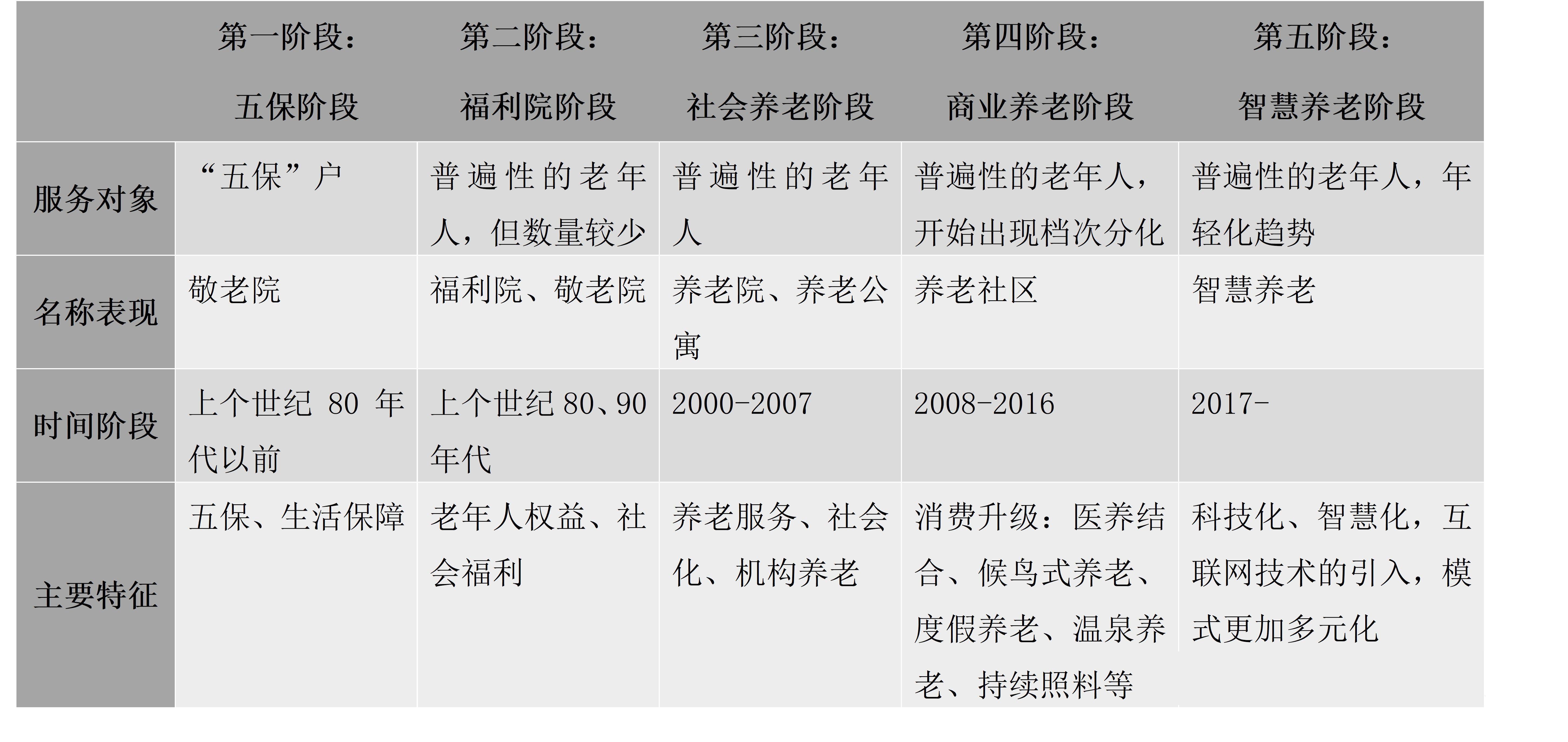 """中国养老产业发展与变迁的""""五个阶段"""""""