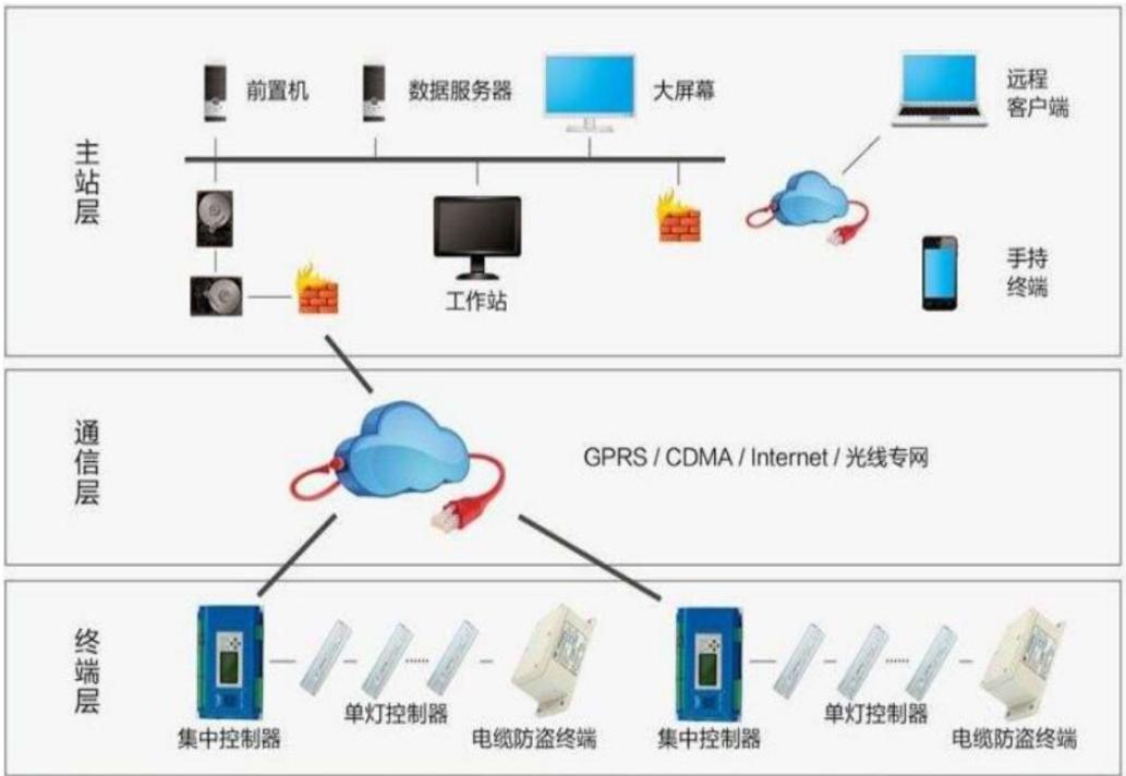 基于PLC+5G技术智慧灯杆集控应用工程